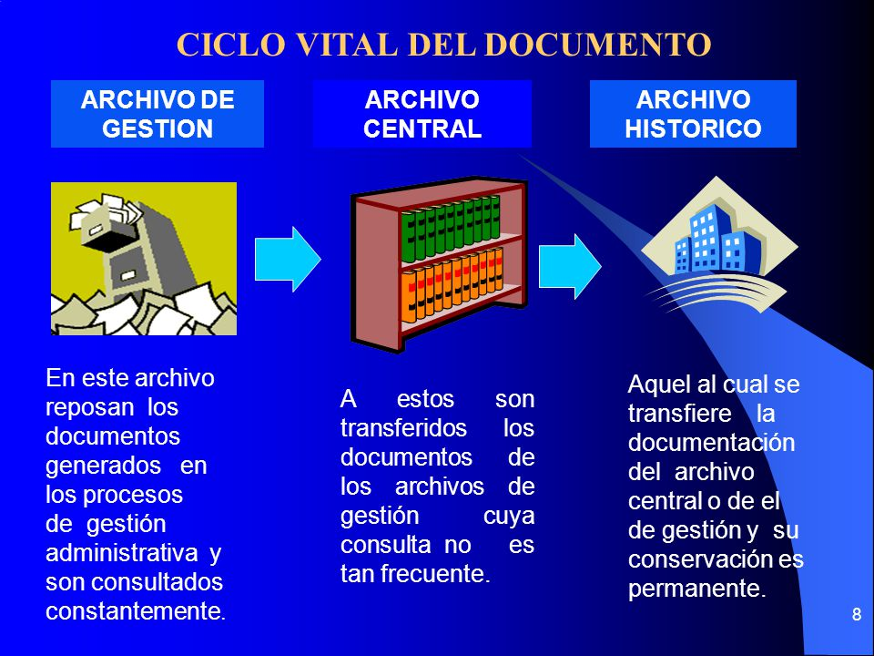 CICLO VITAL DEL DOCUMENTO