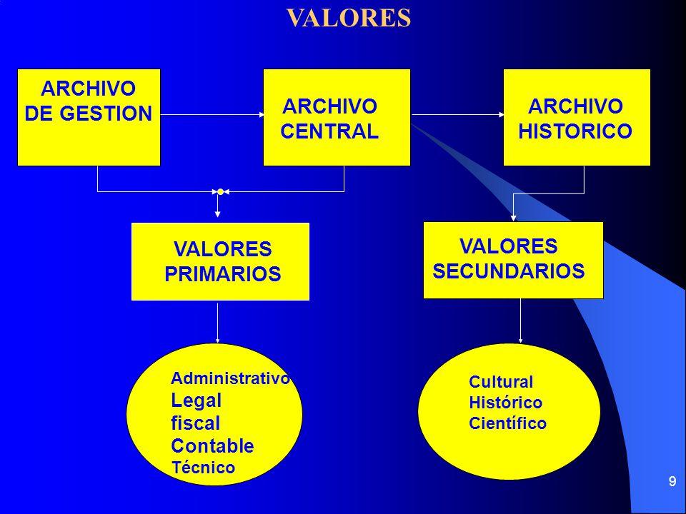 VALORES ARCHIVO DE GESTION ARCHIVO CENTRAL ARCHIVO HISTORICO VALORES