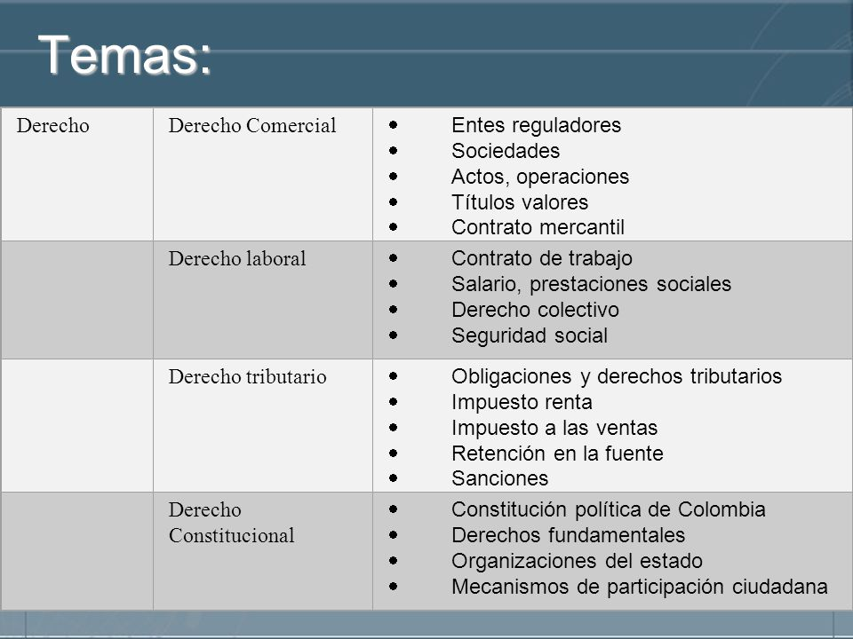 Temas: Derecho Derecho Comercial · Entes reguladores · Sociedades