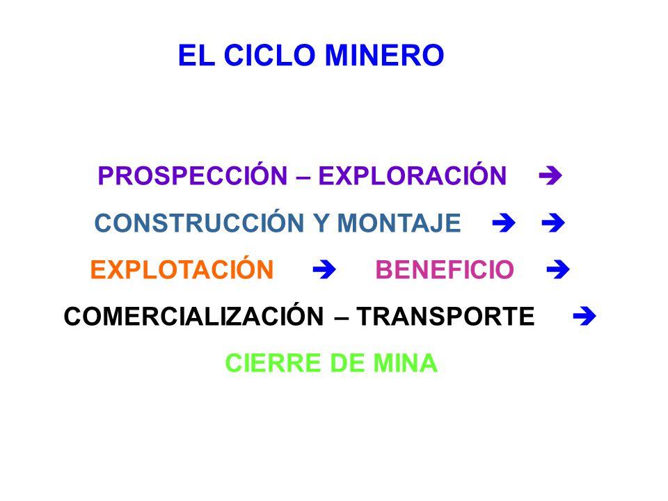 EL CICLO MINERO