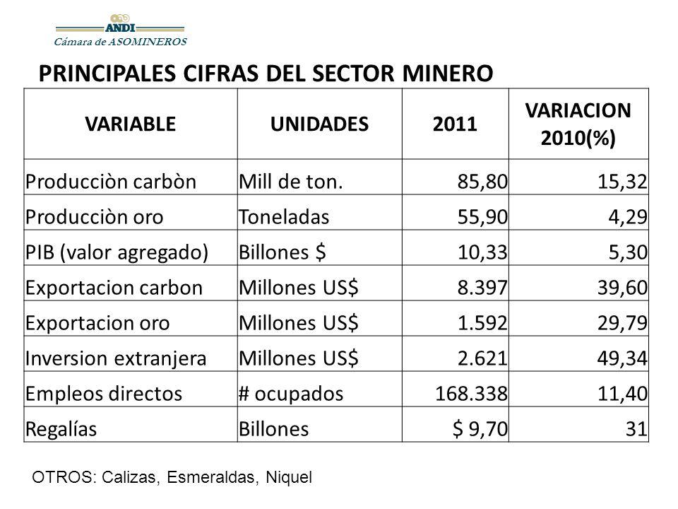 PRINCIPALES CIFRAS DEL SECTOR MINERO