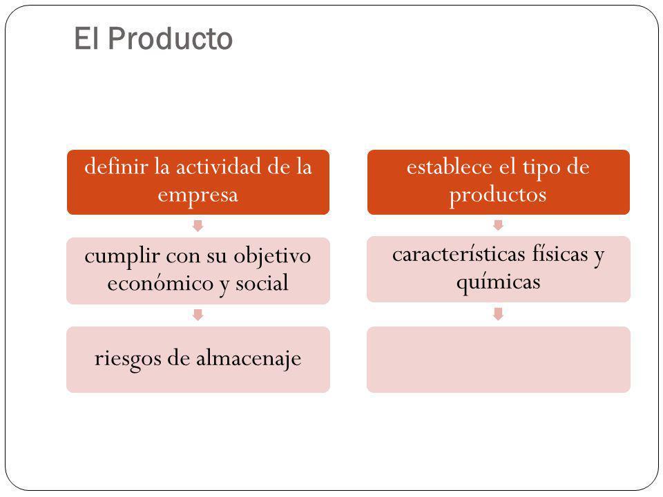 El Producto definir la actividad de la empresa