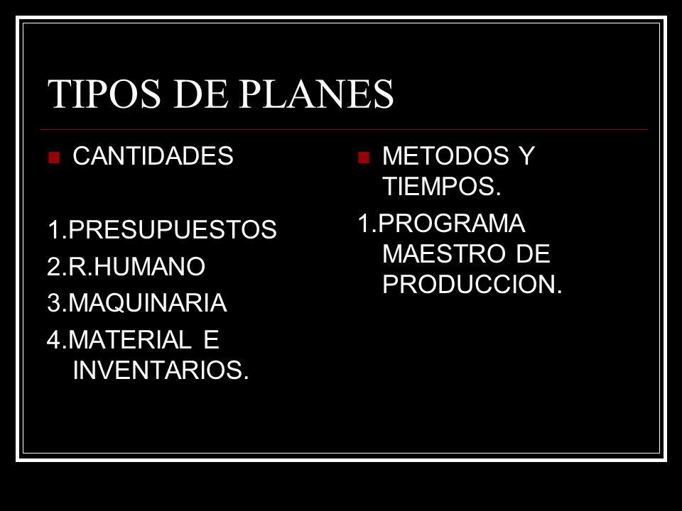 TIPOS DE PLANES CANTIDADES 1.PRESUPUESTOS 2.R.HUMANO 3.MAQUINARIA