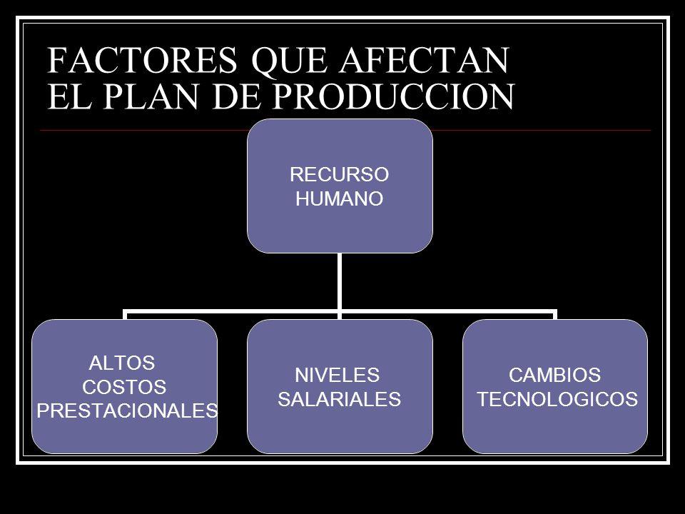FACTORES QUE AFECTAN EL PLAN DE PRODUCCION