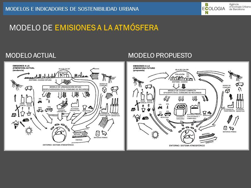 MODELO DE EMISIONES A LA ATMÓSFERA