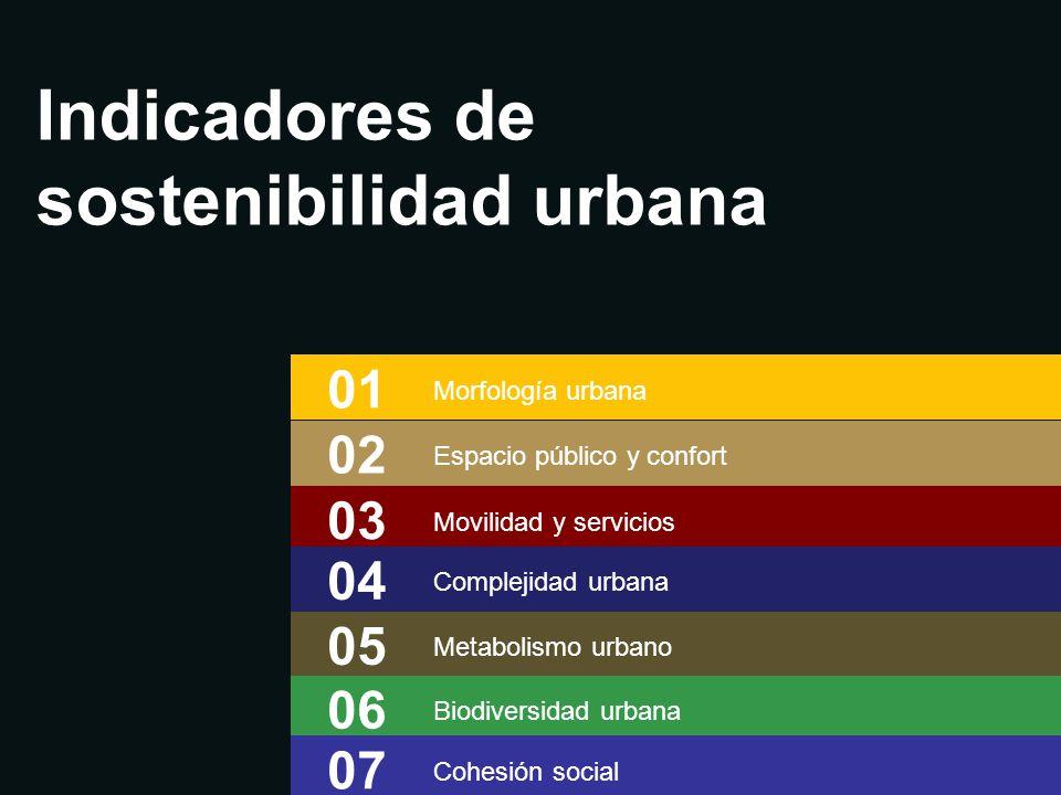 Indicadores de sostenibilidad urbana