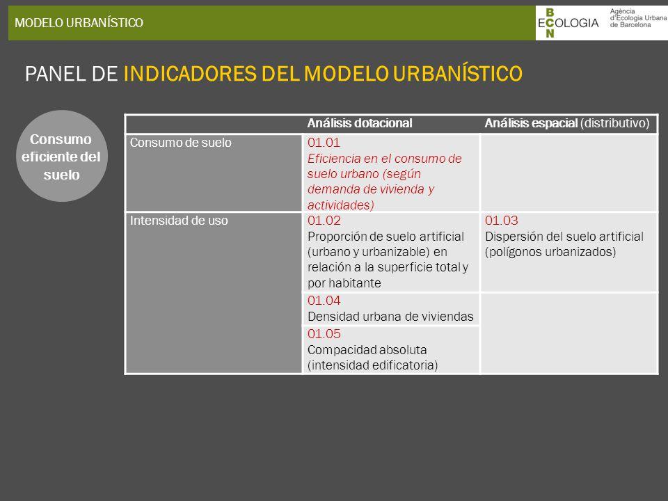 PANEL DE INDICADORES DEL MODELO URBANÍSTICO