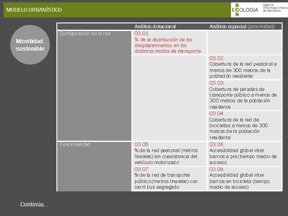 MODELO URBANÍSTICO Movilidad sostenible Continúa... 28