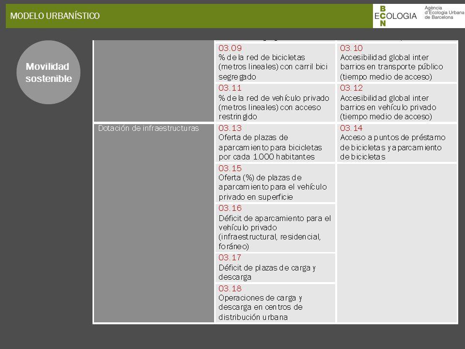 MODELO URBANÍSTICO Movilidad sostenible 29