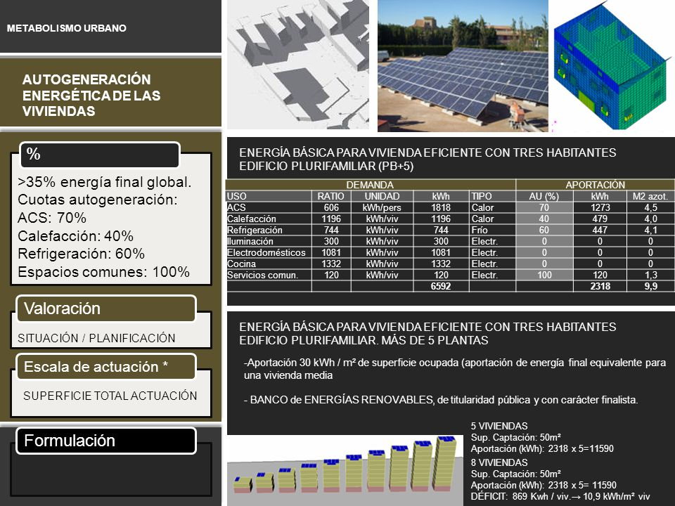 % Valoración Formulación >35% energía final global.