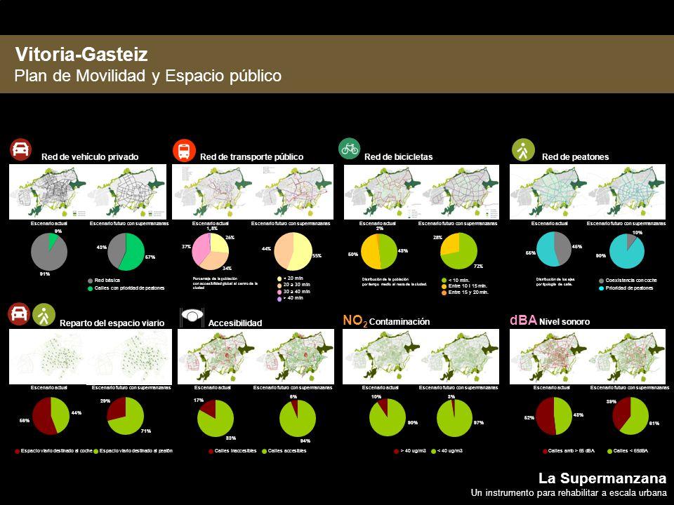 Vitoria-Gasteiz Plan de Movilidad y Espacio público La Supermanzana