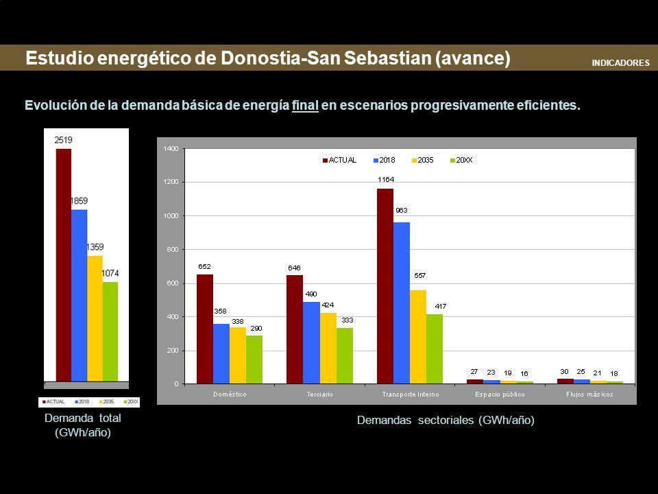 Estudio energético de Donostia-San Sebastian (avance)