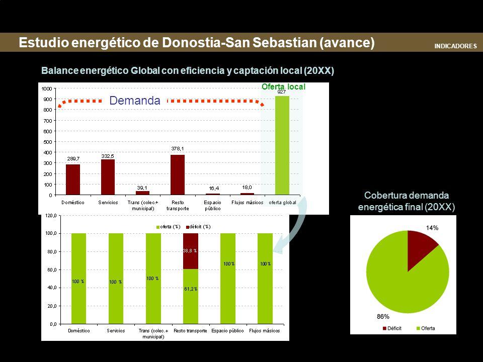 Cobertura demanda energética final (20XX)