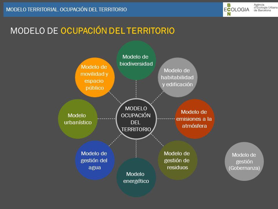 MODELO DE OCUPACIÓN DEL TERRITORIO
