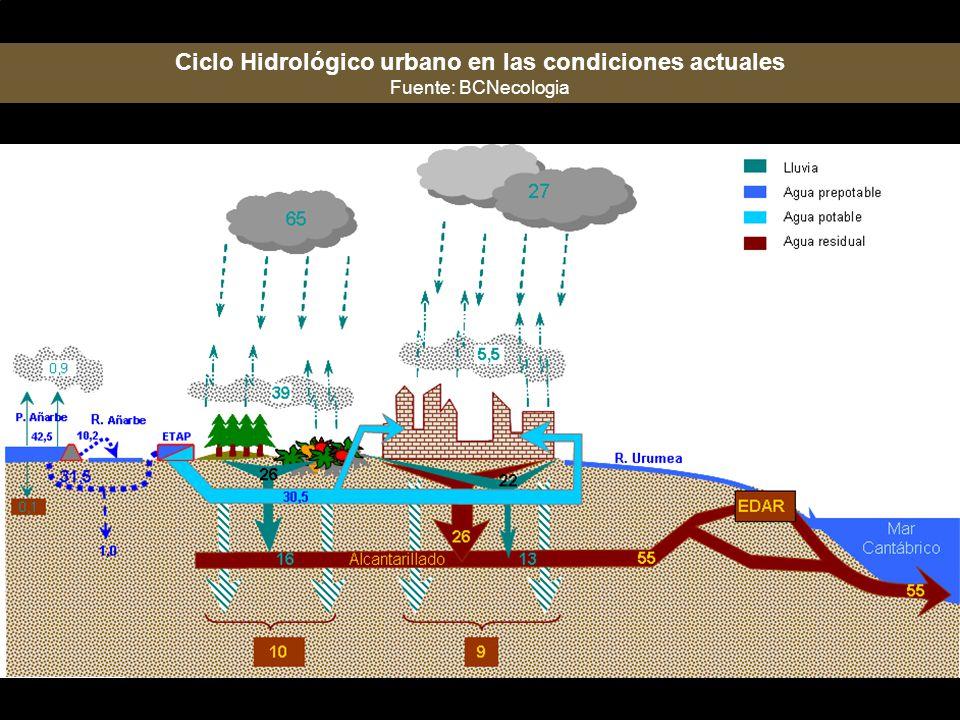 Ciclo Hidrológico urbano en las condiciones actuales