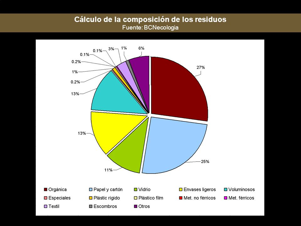 Cálculo de la composición de los residuos
