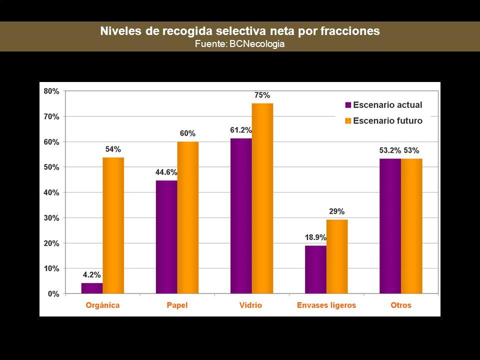 Niveles de recogida selectiva neta por fracciones
