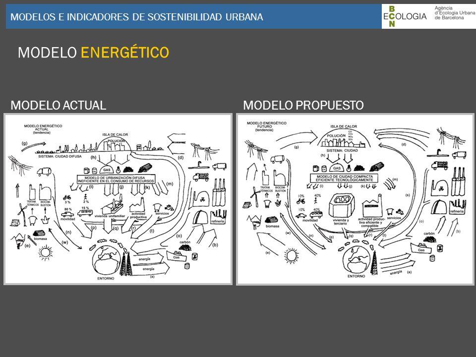 MODELO ENERGÉTICO MODELO ACTUAL MODELO PROPUESTO