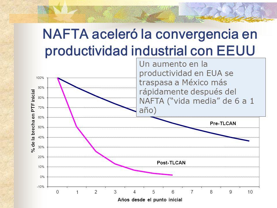 NAFTA aceleró la convergencia en productividad industrial con EEUU