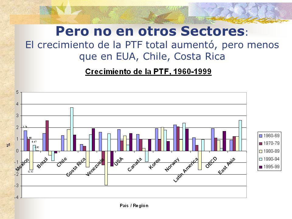 Pero no en otros Sectores: El crecimiento de la PTF total aumentó, pero menos que en EUA, Chile, Costa Rica