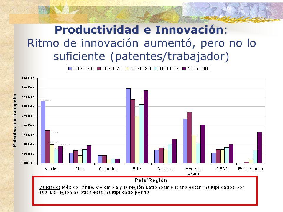 Productividad e Innovación: Ritmo de innovación aumentó, pero no lo suficiente (patentes/trabajador)