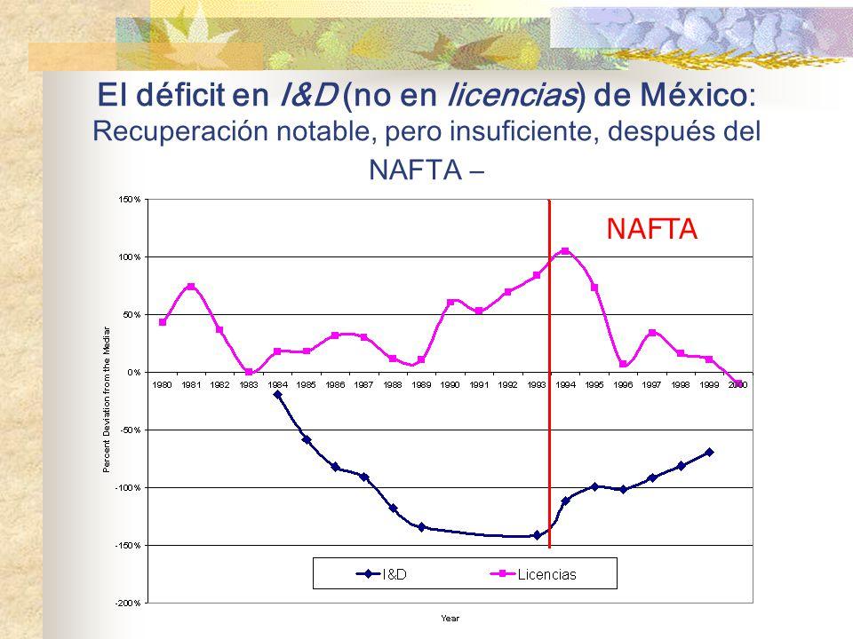 El déficit en I&D (no en licencias) de México: Recuperación notable, pero insuficiente, después del NAFTA –