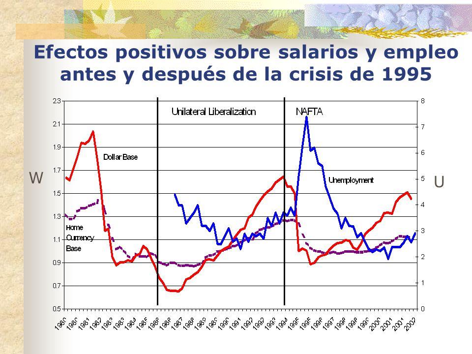 Efectos positivos sobre salarios y empleo antes y después de la crisis de 1995