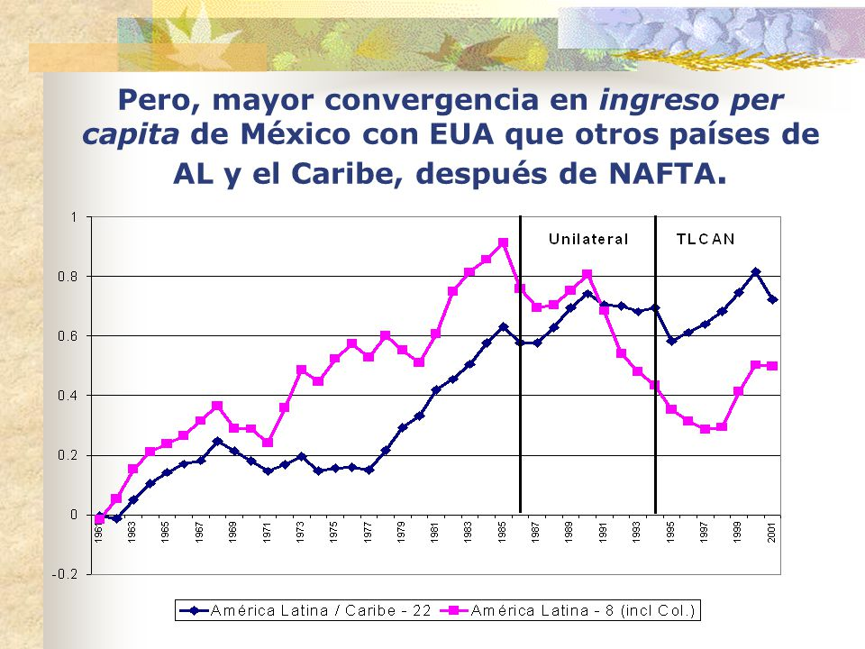 Pero, mayor convergencia en ingreso per capita de México con EUA que otros países de AL y el Caribe, después de NAFTA.