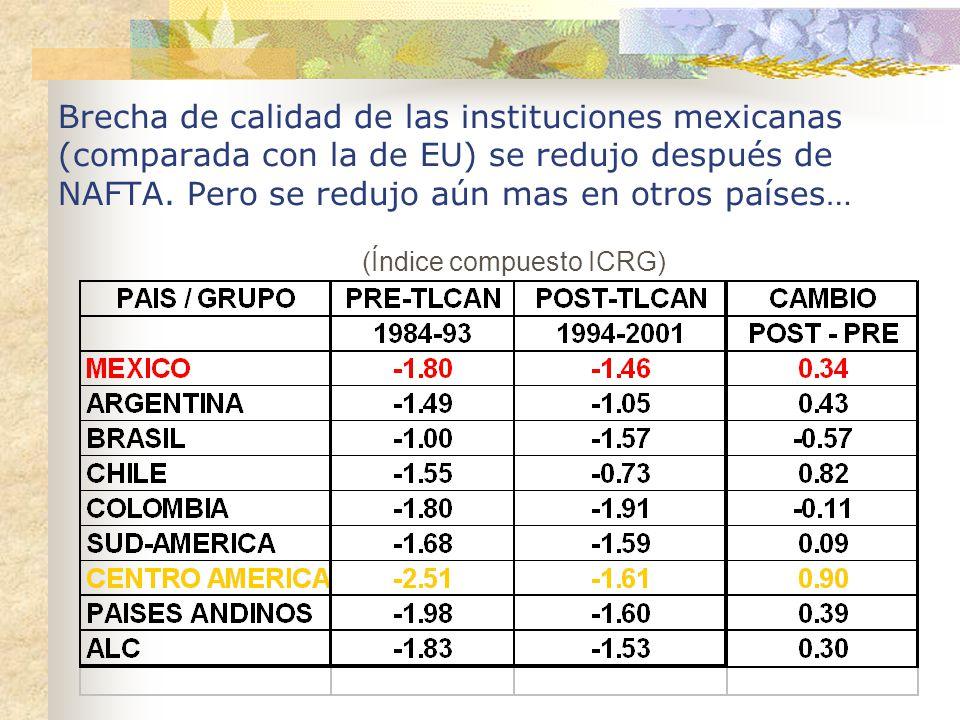 Brecha de calidad de las instituciones mexicanas (comparada con la de EU) se redujo después de NAFTA. Pero se redujo aún mas en otros países…