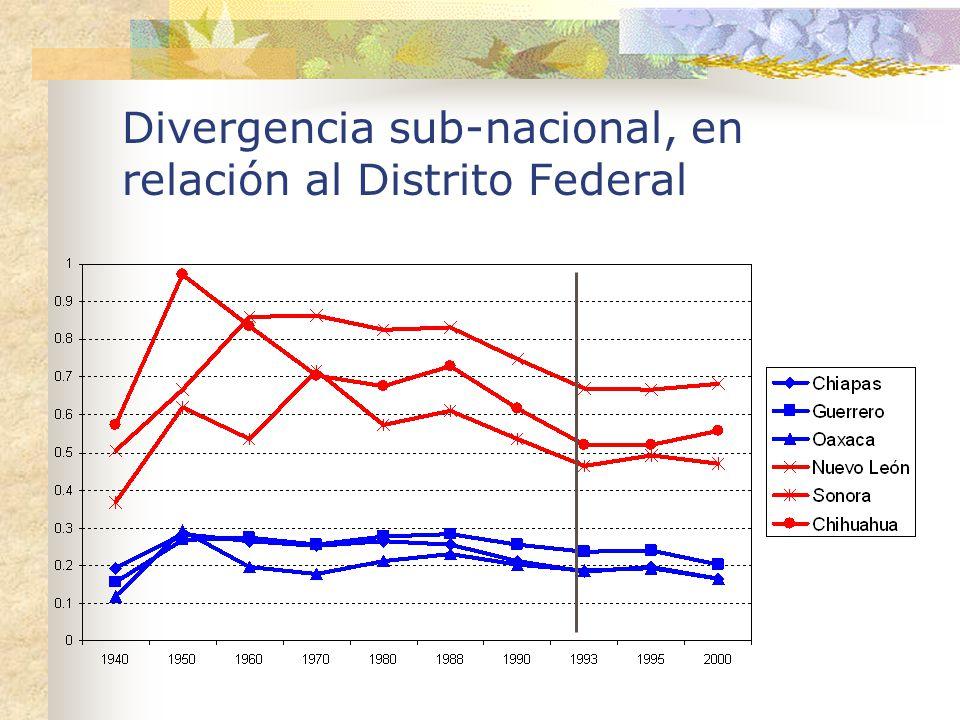 Divergencia sub-nacional, en relación al Distrito Federal