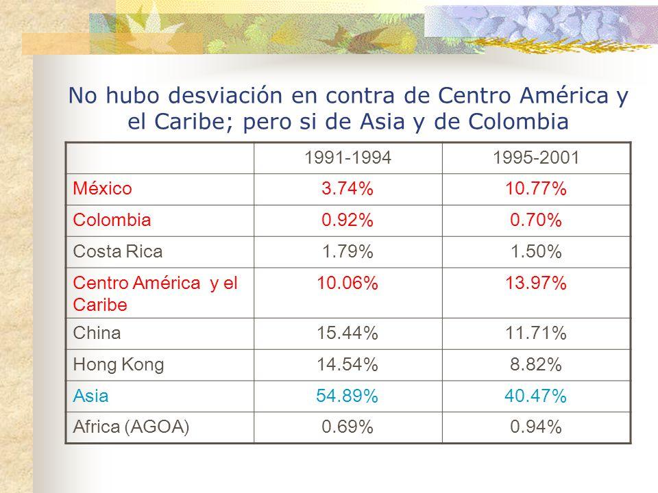 No hubo desviación en contra de Centro América y el Caribe; pero si de Asia y de Colombia