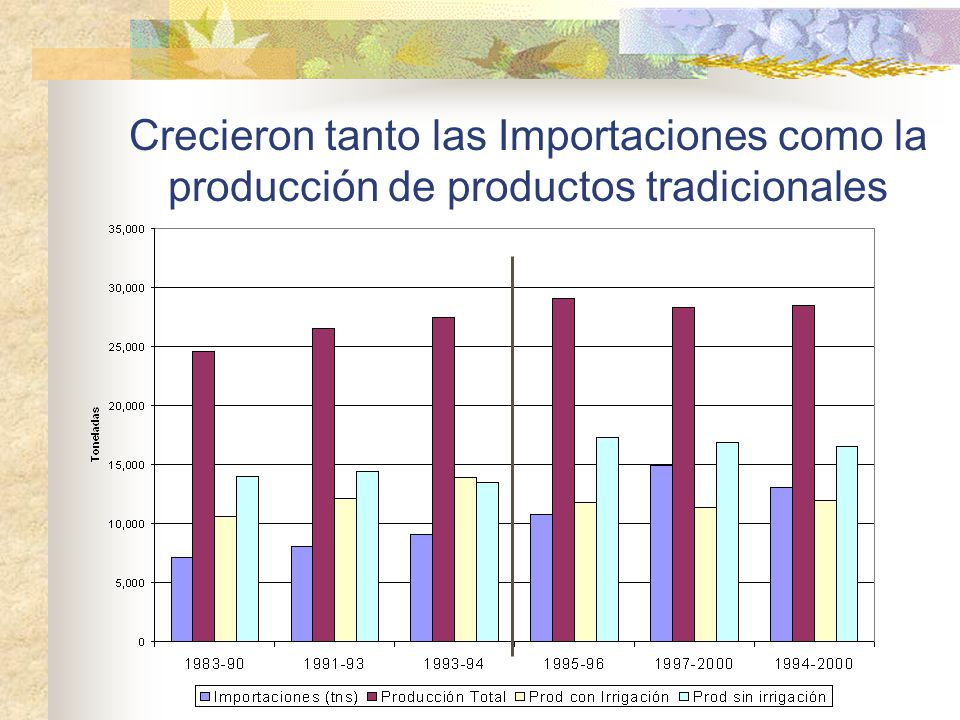 Crecieron tanto las Importaciones como la producción de productos tradicionales
