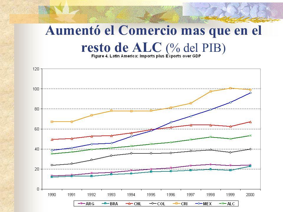 Aumentó el Comercio mas que en el resto de ALC (% del PIB)