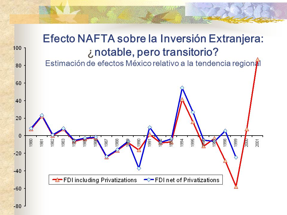 Efecto NAFTA sobre la Inversión Extranjera: ¿notable, pero transitorio