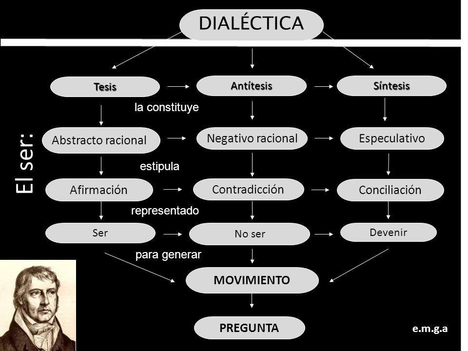 El ser: DIALÉCTICA Abstracto racional Negativo racional Especulativo