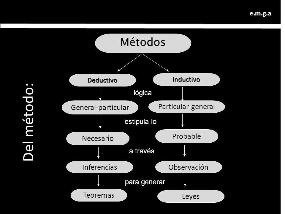 Del método: Métodos General-particular Particular-general Probable