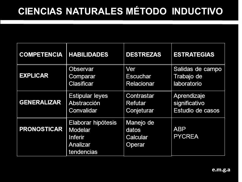CIENCIAS NATURALES MÉTODO INDUCTIVO