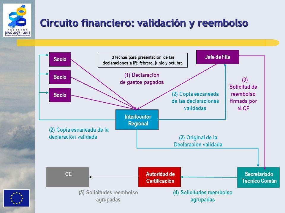 Circuito financiero: validación y reembolso