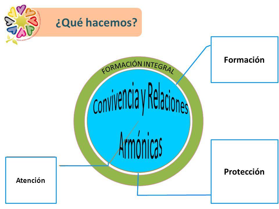 ¿Qué hacemos Formación Protección FORMACIÓN INTEGRAL Atención