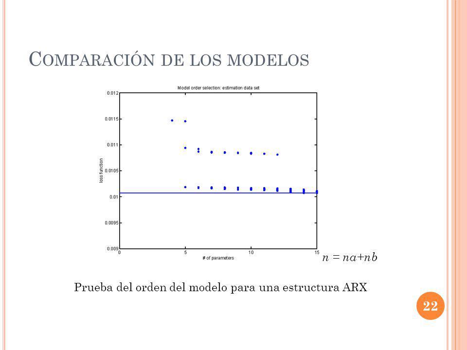 Comparación de los modelos