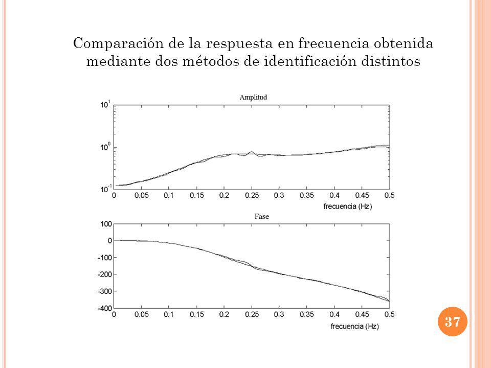 Comparación de la respuesta en frecuencia obtenida mediante dos métodos de identificación distintos