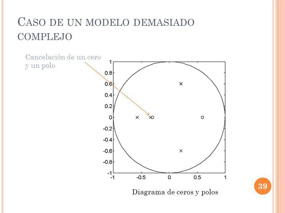 Caso de un modelo demasiado complejo