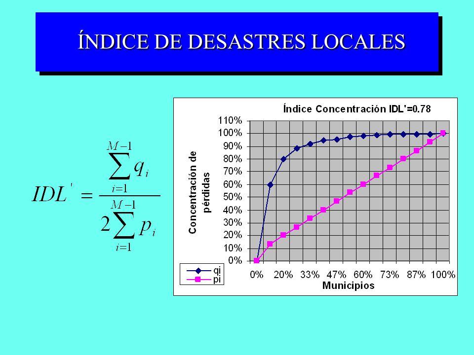 ÍNDICE DE DESASTRES LOCALES