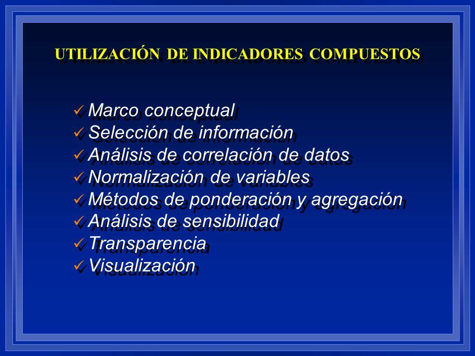 UTILIZACIÓN DE INDICADORES COMPUESTOS