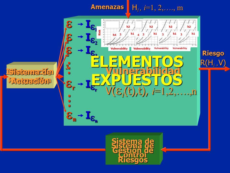 ELEMENTOS EXPUESTOS 1 2 3 r n I 1 I 2 I 3 . Vulnerabilidad I