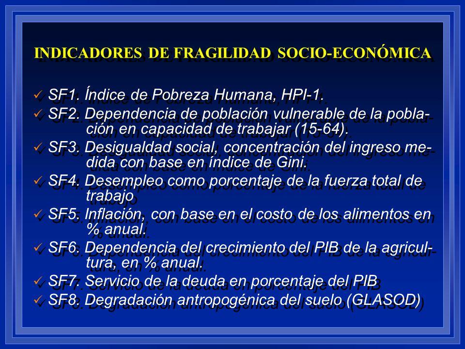 INDICADORES DE FRAGILIDAD SOCIO-ECONÓMICA