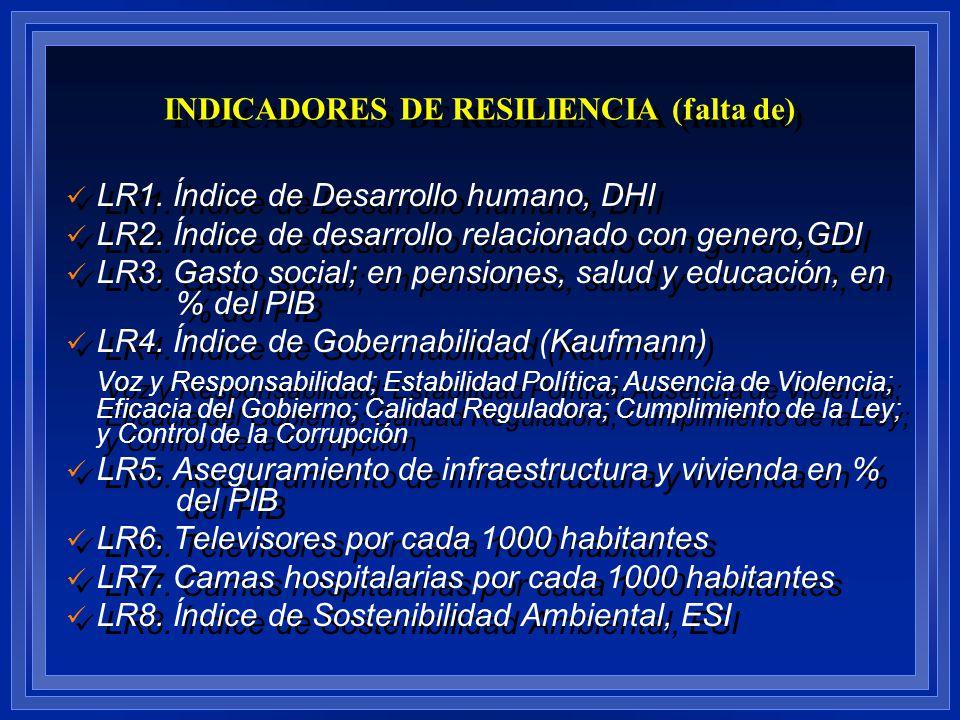 INDICADORES DE RESILIENCIA (falta de)