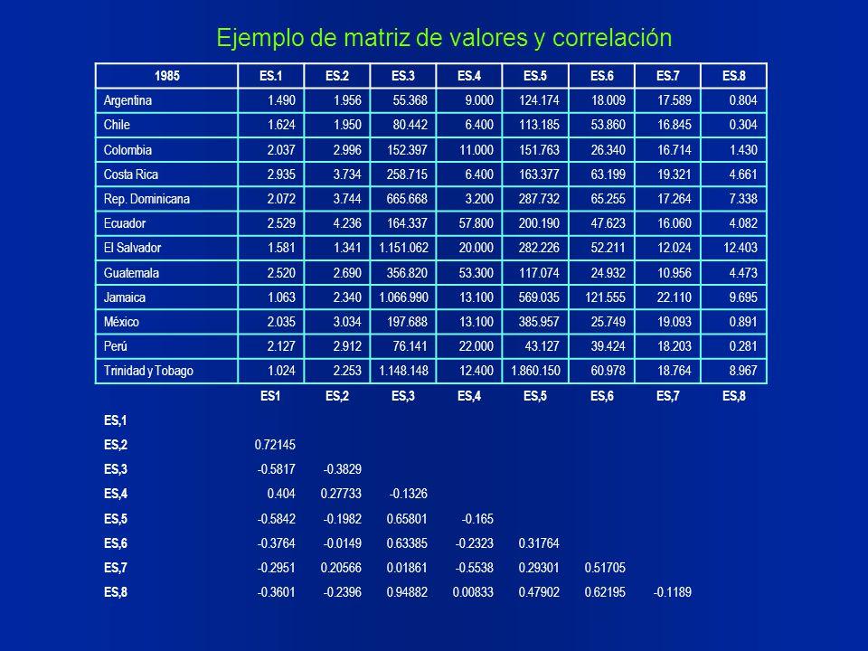 Ejemplo de matriz de valores y correlación
