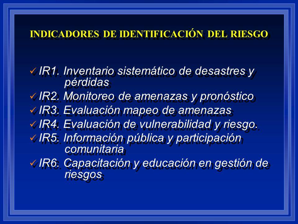 INDICADORES DE IDENTIFICACIÓN DEL RIESGO