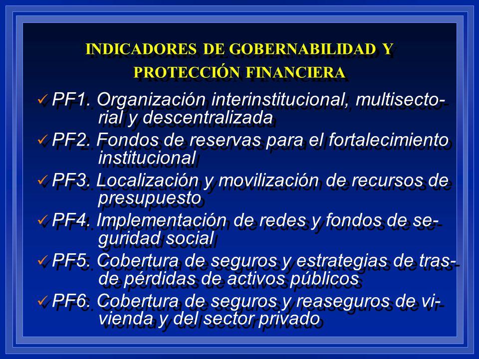 INDICADORES DE GOBERNABILIDAD Y PROTECCIÓN FINANCIERA